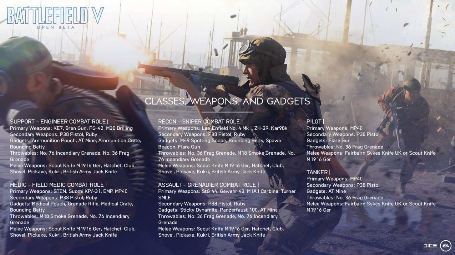 Battlefield 5 Beta Classes, Weapons, and Gadgets