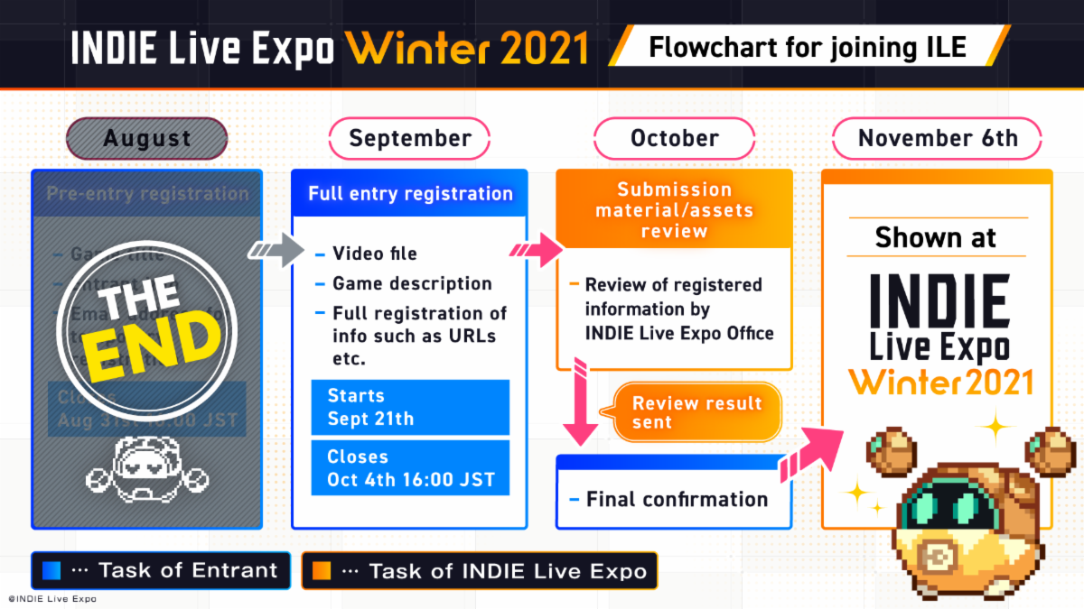 INDIE Live Expo Winter 2021 Flowchart for joining ILE