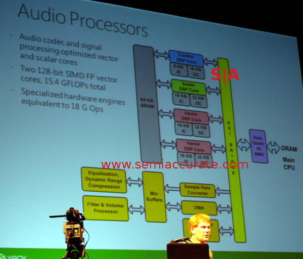 Xbox One Audio System Schematic