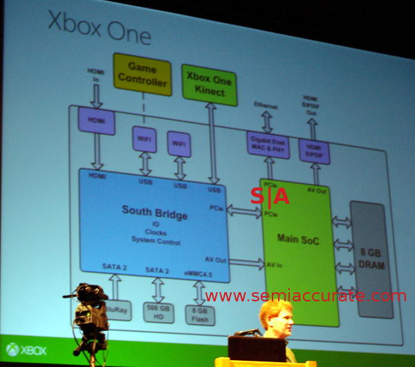 Xbox One System Schematic